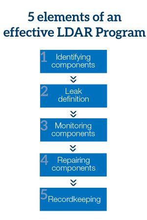 5 elements of an effective LDAR program flowchart